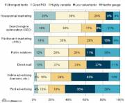 2008 Marketing Trends Survey